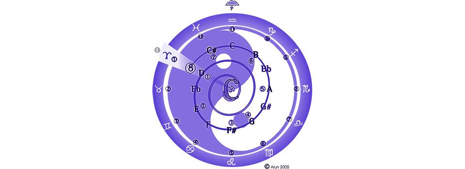 Violão cósmico – Fundamental